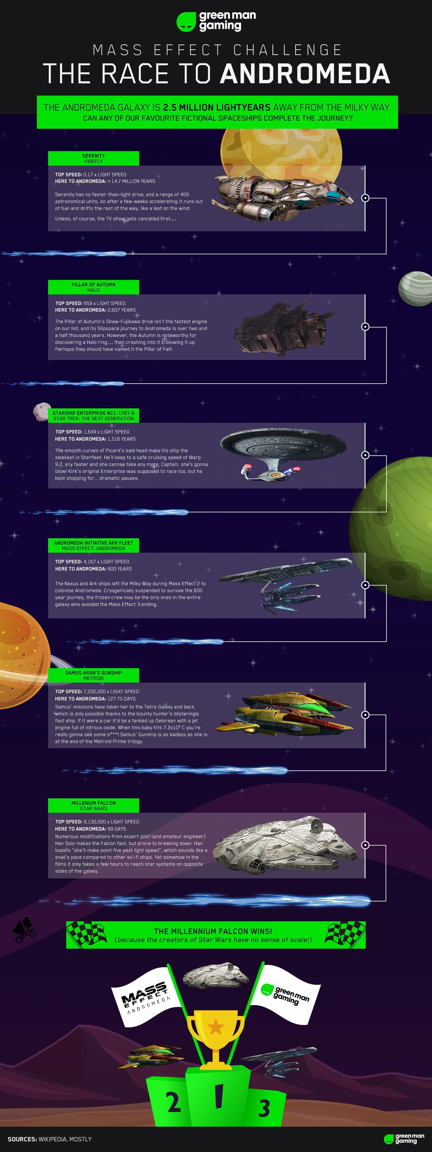 Race To Andromeda