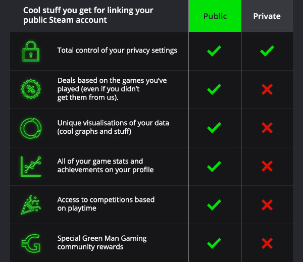Steam privacy setting changes: Linking your public account - Green